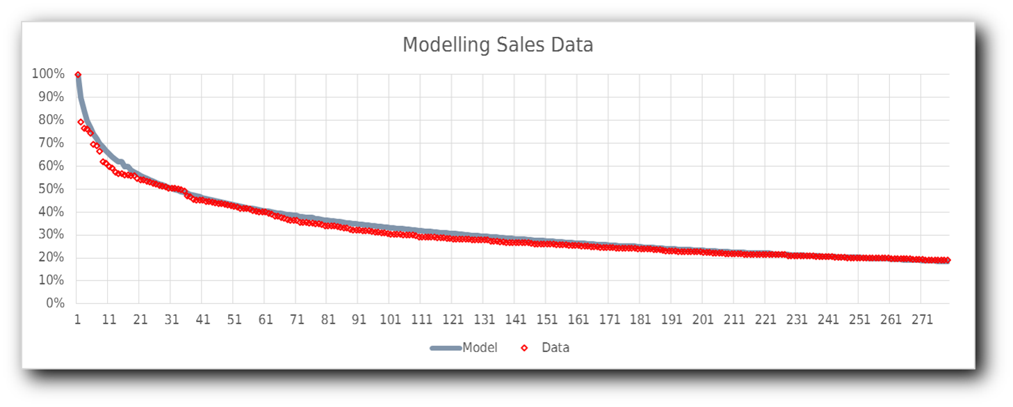 Model of sales v position