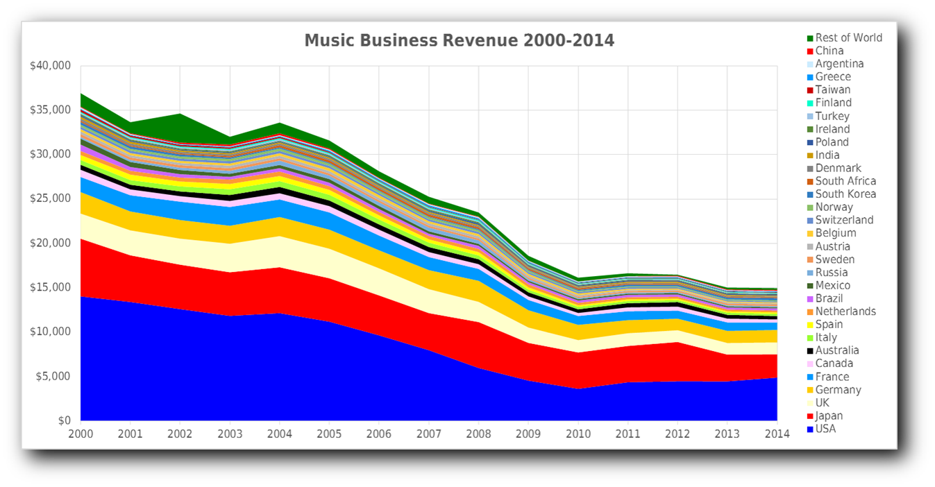 Decline in music revenue 2000-2014