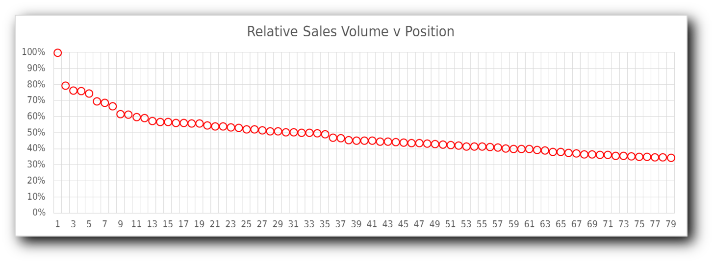 Sales vs Position data