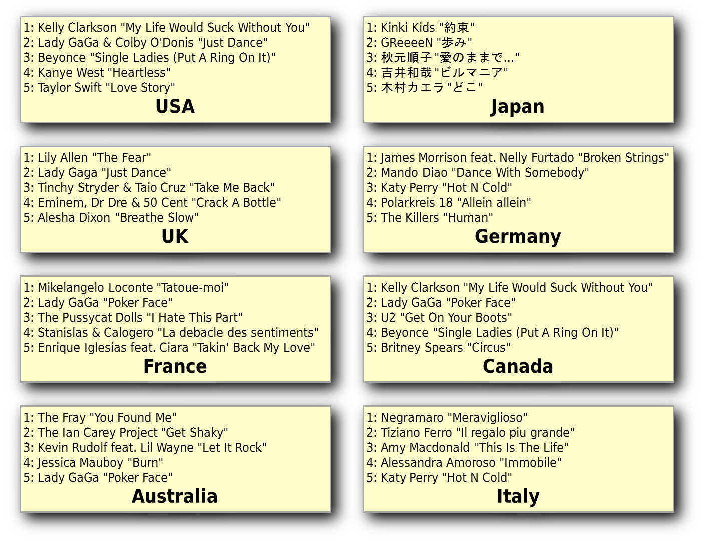 List of top 5 songs in 8 countries